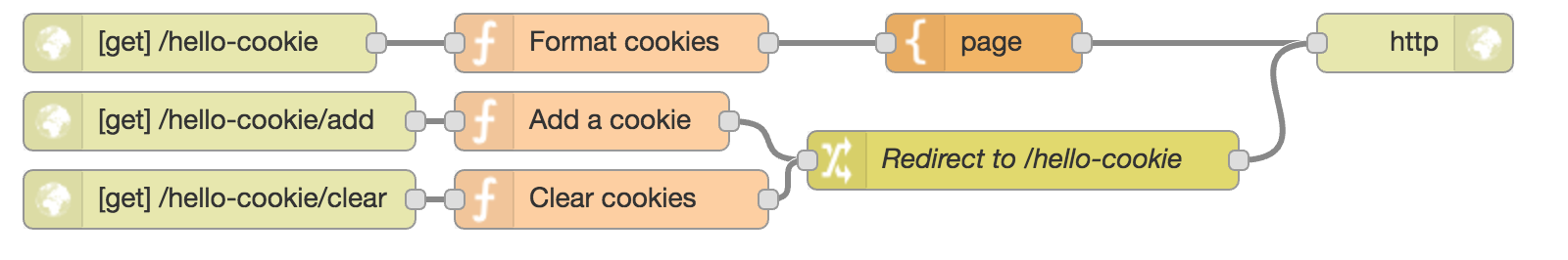 Nodered recipe work-with-cookies.png