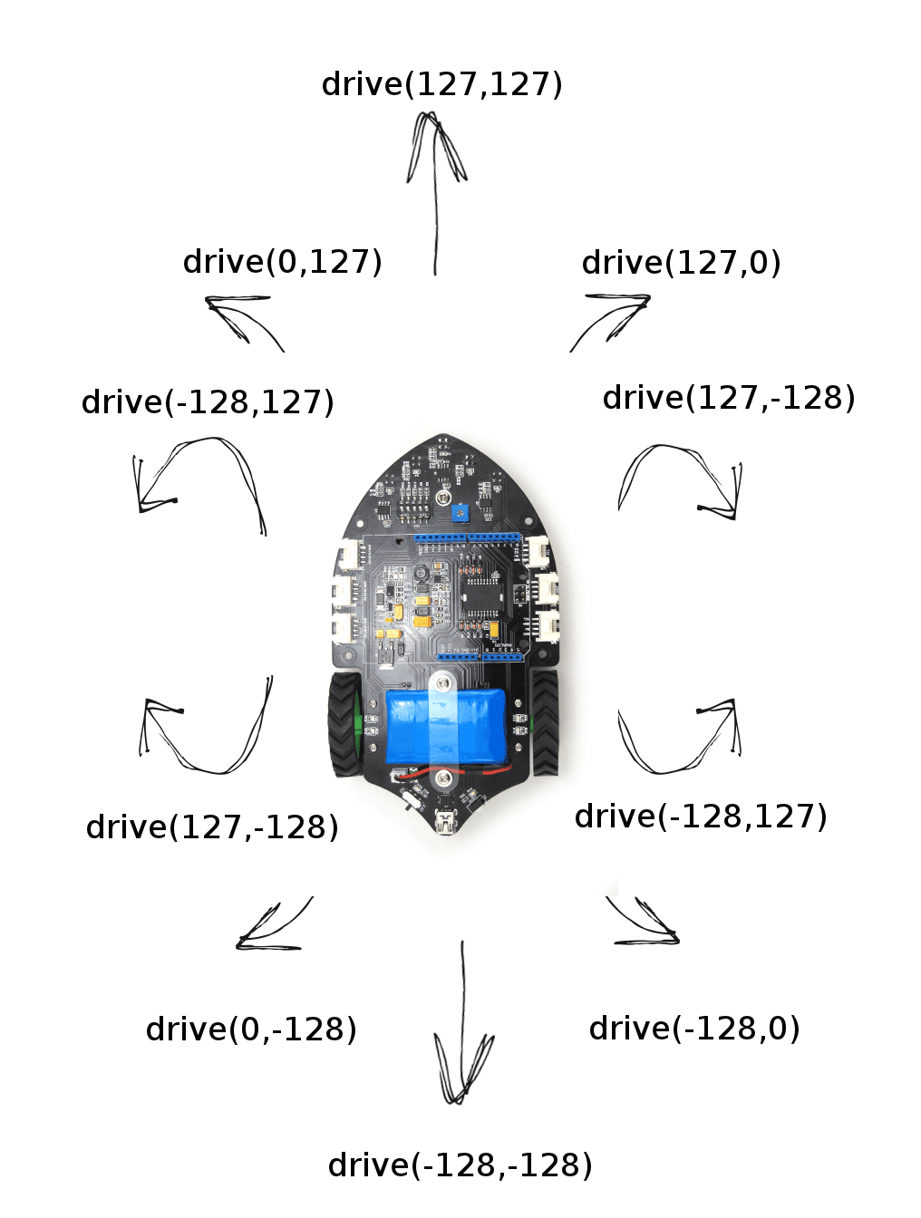 ShieldBot driveLibrary.png