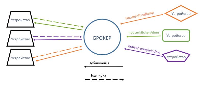 ESP32:Примеры/MQTT-клиент на базе ESP32 — Онлайн справочник