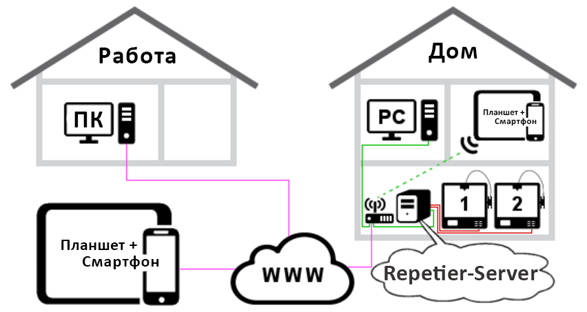 Repetier-Server serveraccess 1.png