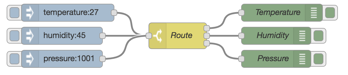 Nodered recipe route-on-property.png