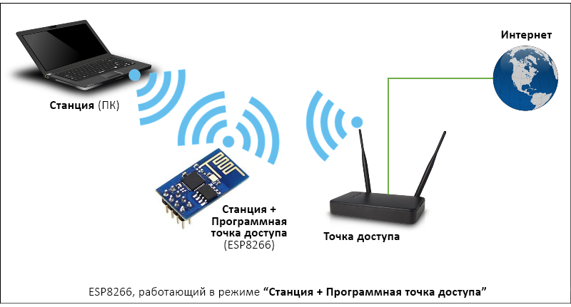 Esp8266-station-soft-access-point.jpg