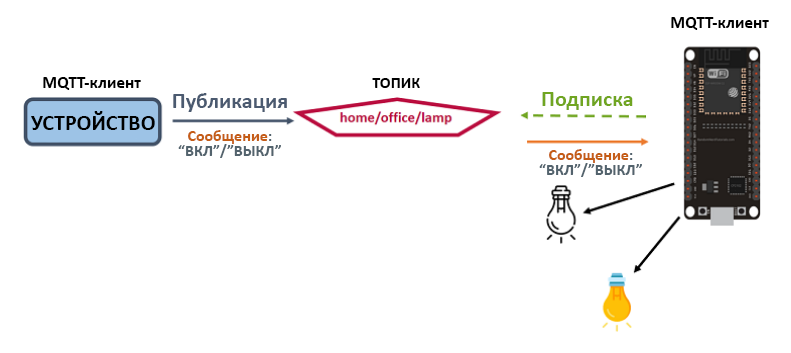 MQTT home-office-lamp.png