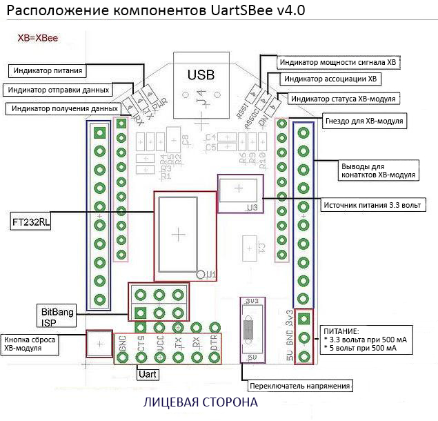 Uartsbee-block-diagram.jpg