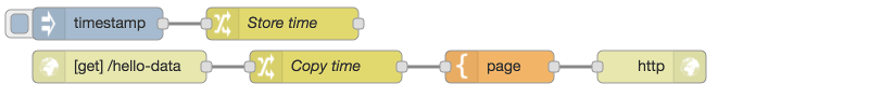 Nodered recipe include-data-from-another-flow.png
