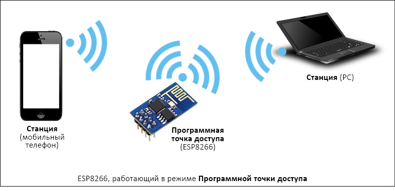 Esp8266-soft-access-point.jpg